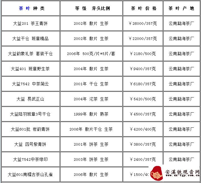 东和茶叶大益价格表2019 5月大益茶叶一斤多少钱?